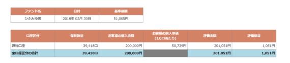 ひふみ投信報告2018-04-01