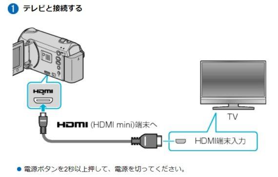Everioテレビと接続はハイスピードミニHDMIケーブル