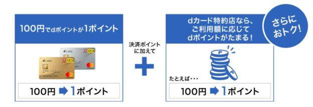 dカードの申し込みの方法とカード到着までの日数や期間