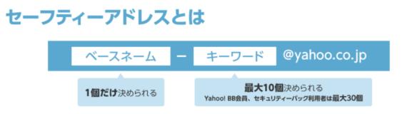 Yahoo!メールで複数のアドレスを作成・管理できる「セーフティーアドレス」の設定方法2