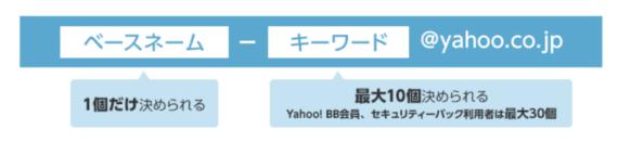 Yahoo!メールで複数のアドレスを作成・管理できる「セーフティーアドレス」の設定方法3