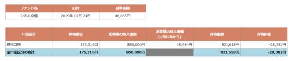 ひふみ投信2019-0425