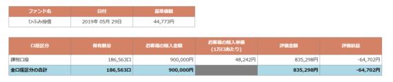 2019-05-30ひふみ投信